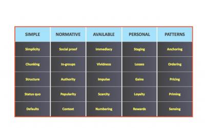 A Behavioural Framework for Sustainability